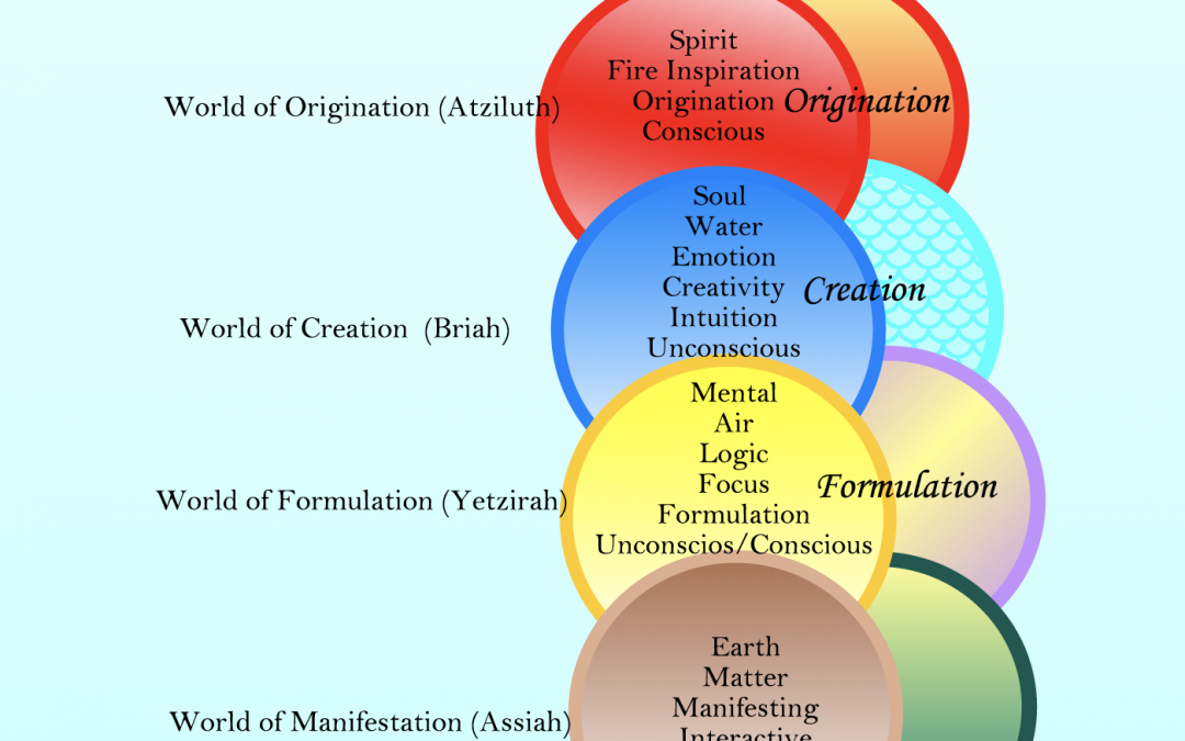 Mystical Worlds of Creation – An On-Line Zoom Class