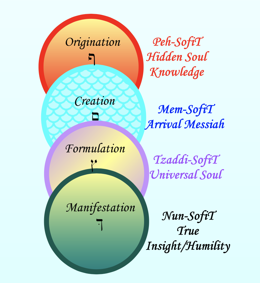 Four Worlds – Reviewing the Power of Creation Worlds – An On-Line Zoom Class